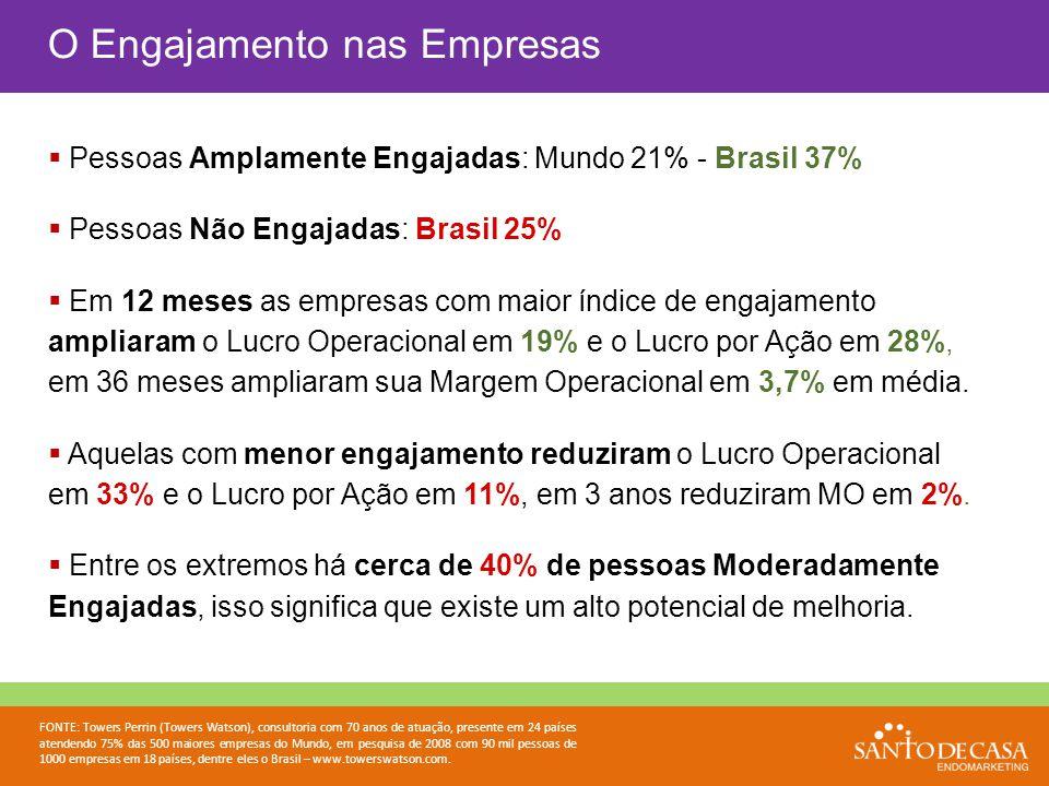 Pessoas Amplamente Engajadas: Mundo 21% - Brasil 37%  Pessoas Não Engajadas: Brasil 25%  Em 12 meses as empresas com maior índice de engajamento a