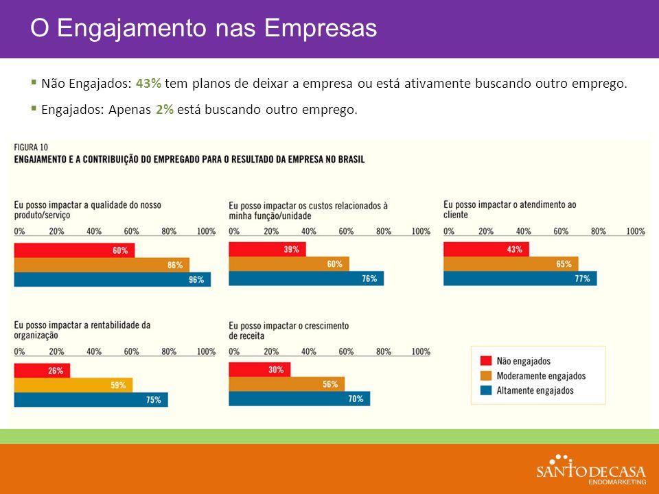  Não Engajados: 43% tem planos de deixar a empresa ou está ativamente buscando outro emprego.  Engajados: Apenas 2% está buscando outro emprego. O E