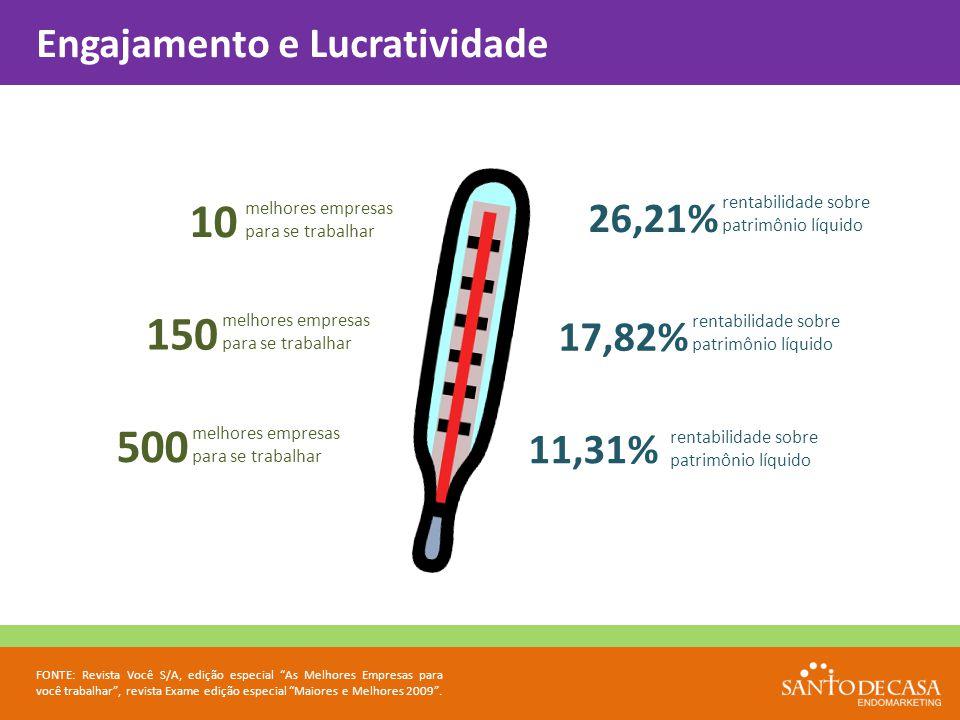 10 150 500 melhores empresas para se trabalhar 26,21% 11,31% 17,82% rentabilidade sobre patrimônio líquido Engajamento e Lucratividade FONTE: Revista