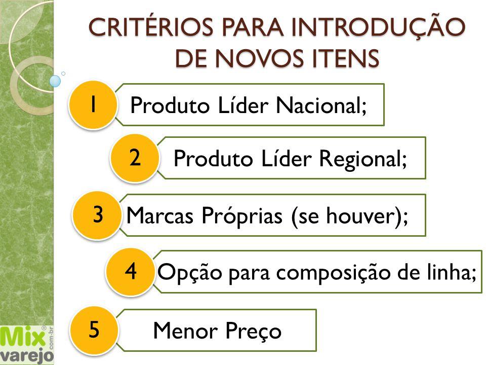 Menor Preço CRITÉRIOS PARA INTRODUÇÃO DE NOVOS ITENS Produto Líder Nacional; 1 Produto Líder Regional; 2 Marcas Próprias (se houver); 35 Opção para co