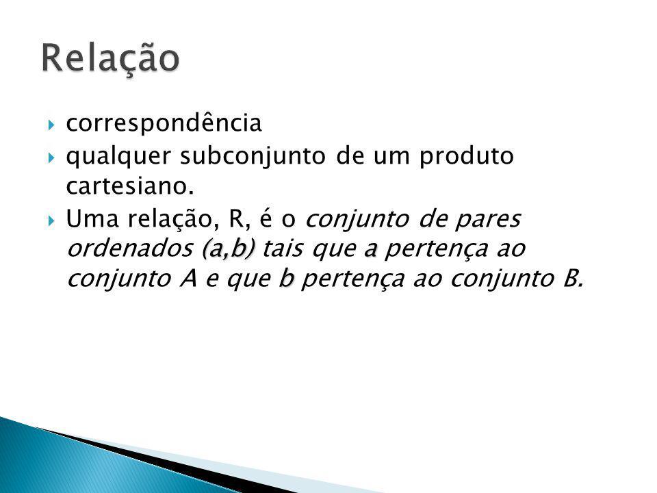  correspondência  qualquer subconjunto de um produto cartesiano.