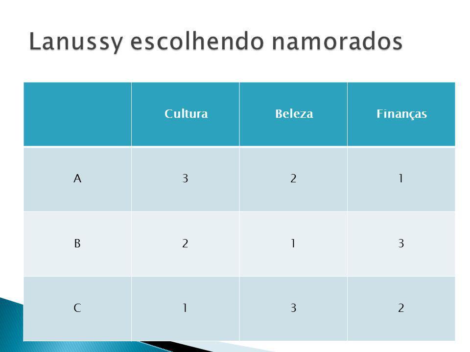 CulturaBelezaFinanças A321 B213 C132