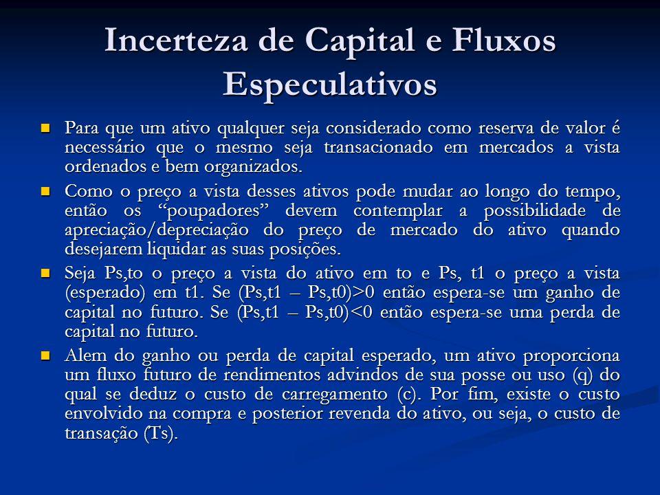 Incerteza de Capital e Fluxos Especulativos Para que um ativo qualquer seja considerado como reserva de valor é necessário que o mesmo seja transacion