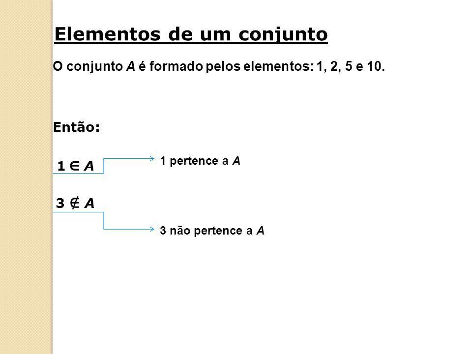 Elementos de um conjunto O conjunto A é formado pelos elementos: 1, 2, 5 e 10. 1 pertence a A 3 não pertence a A ∊ 3 ∉ A Então: 1 A