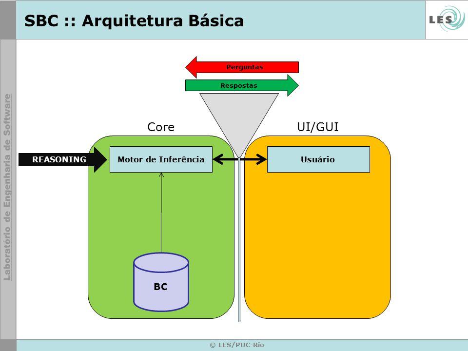 SBC :: Arquitetura Básica © LES/PUC-Rio Motor de Inferência BC Usuário UI/GUICore Respostas Perguntas REASONING