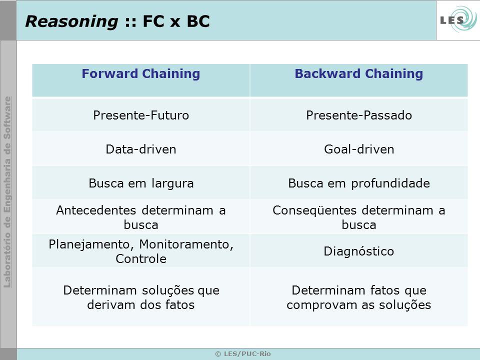 Reasoning :: FC x BC Forward ChainingBackward Chaining Presente-FuturoPresente-Passado Data-drivenGoal-driven Busca em larguraBusca em profundidade Antecedentes determinam a busca Conseqüentes determinam a busca Planejamento, Monitoramento, Controle Diagnóstico Determinam soluções que derivam dos fatos Determinam fatos que comprovam as soluções © LES/PUC-Rio