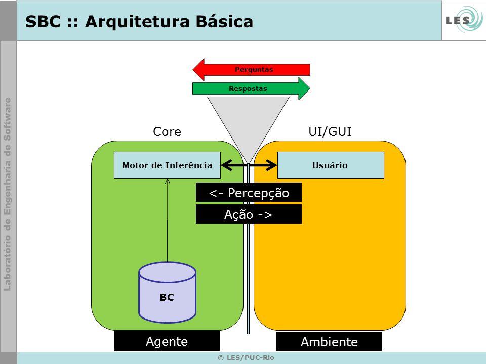 SBC :: Arquitetura Básica © LES/PUC-Rio Motor de Inferência BC Usuário UI/GUICore Respostas Perguntas <- Percepção Ação -> Ambiente Agente