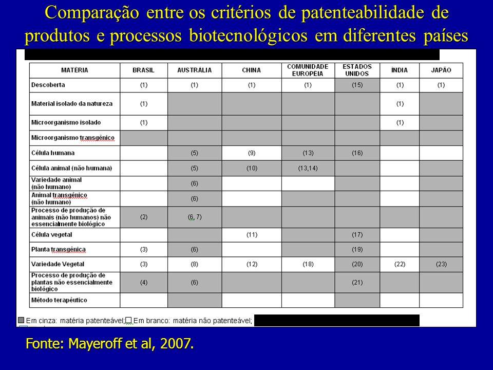 Comparação entre os critérios de patenteabilidade de produtos e processos biotecnológicos em diferentes países Fonte: Mayeroff et al, 2007.