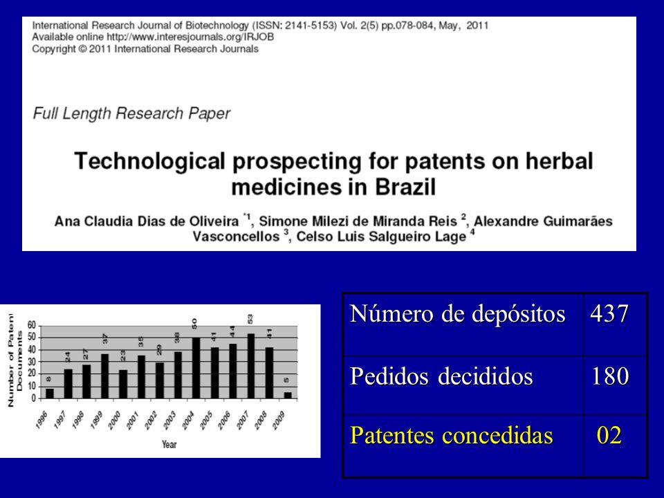 Número de depósitos 437 Pedidos decididos 180 Patentes concedidas 02 02
