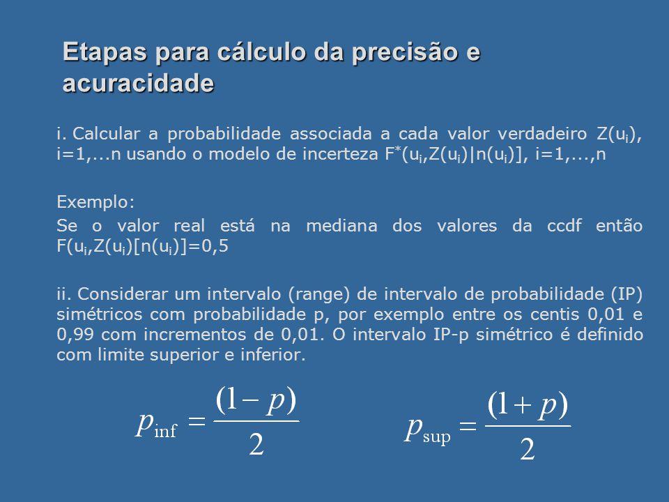 Etapas para cálculo da precisão e acuracidade i.