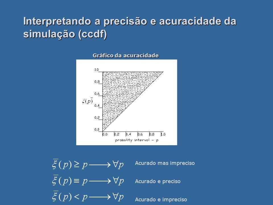 Interpretando a precisão e acuracidade da simulação (ccdf) Acurado mas impreciso Acurado e preciso Acurado e impreciso Gráfico da acuracidade