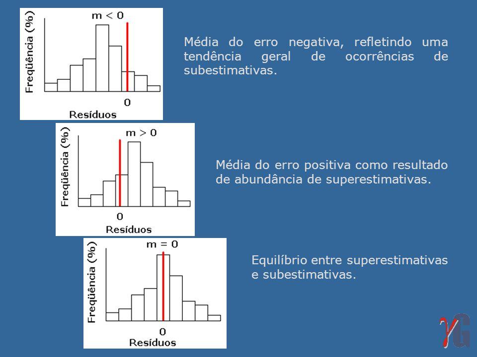 Média do erro negativa, refletindo uma tendência geral de ocorrências de subestimativas.