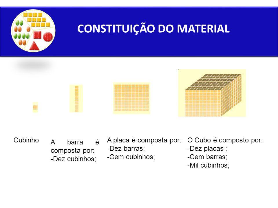 CONSTITUIÇÃO DO MATERIAL O Cubo é composto por: -Dez placas ; -Cem barras; -Mil cubinhos; A placa é composta por: -Dez barras; -Cem cubinhos; A barra é composta por: -Dez cubinhos; Cubinho