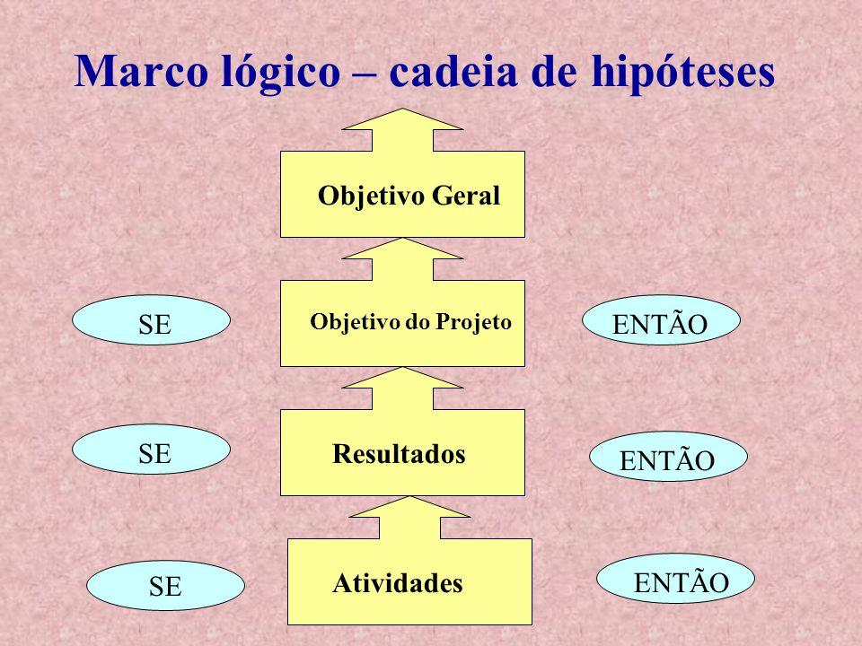Marco lógico – cadeia de hipóteses Objetivo Geral Objetivo do Projeto Resultados Atividades SE ENTÃO