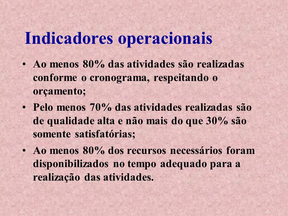 Indicadores operacionais Ao menos 80% das atividades são realizadas conforme o cronograma, respeitando o orçamento; Pelo menos 70% das atividades real