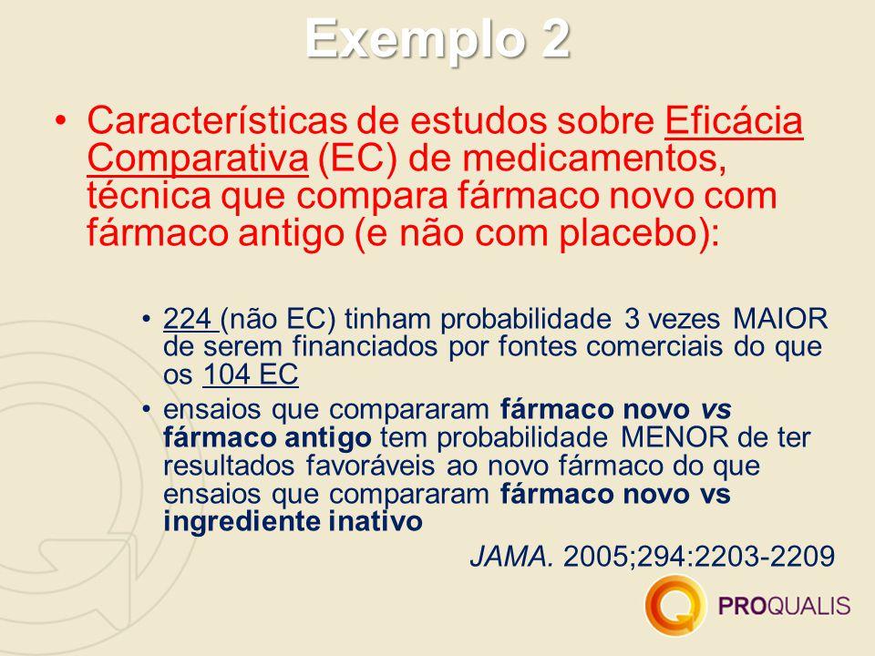 Exemplo 2 Características de estudos sobre Eficácia Comparativa (EC) de medicamentos, técnica que compara fármaco novo com fármaco antigo (e não com placebo): 224 (não EC) tinham probabilidade 3 vezes MAIOR de serem financiados por fontes comerciais do que os 104 EC ensaios que compararam fármaco novo vs fármaco antigo tem probabilidade MENOR de ter resultados favoráveis ao novo fármaco do que ensaios que compararam fármaco novo vs ingrediente inativo JAMA.