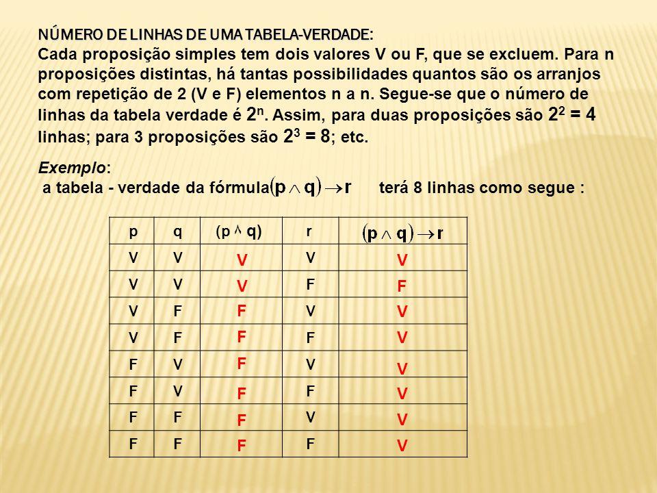 NÚMERO DE LINHAS DE UMA TABELA-VERDADE NÚMERO DE LINHAS DE UMA TABELA-VERDADE : Cada proposição simples tem dois valores V ou F, que se excluem. Para
