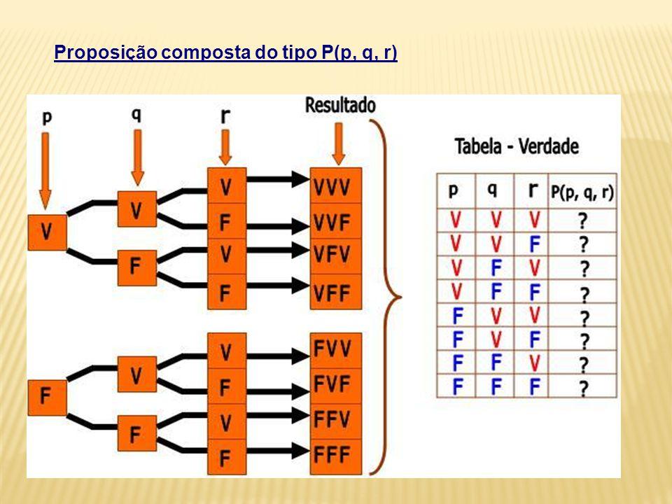 Proposição composta do tipo P(p, q, r)