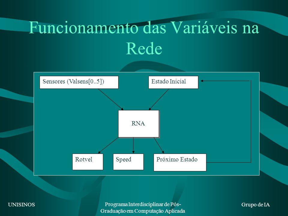 UNISINOS Programa Interdisciplinar de Pós- Graduação em Computação Aplicada Grupo de IA Funcionamento das Variáveis na Rede Sensores (Valsens[0..5])Estado Inicial RNA RotvelSpeedPróximo Estado