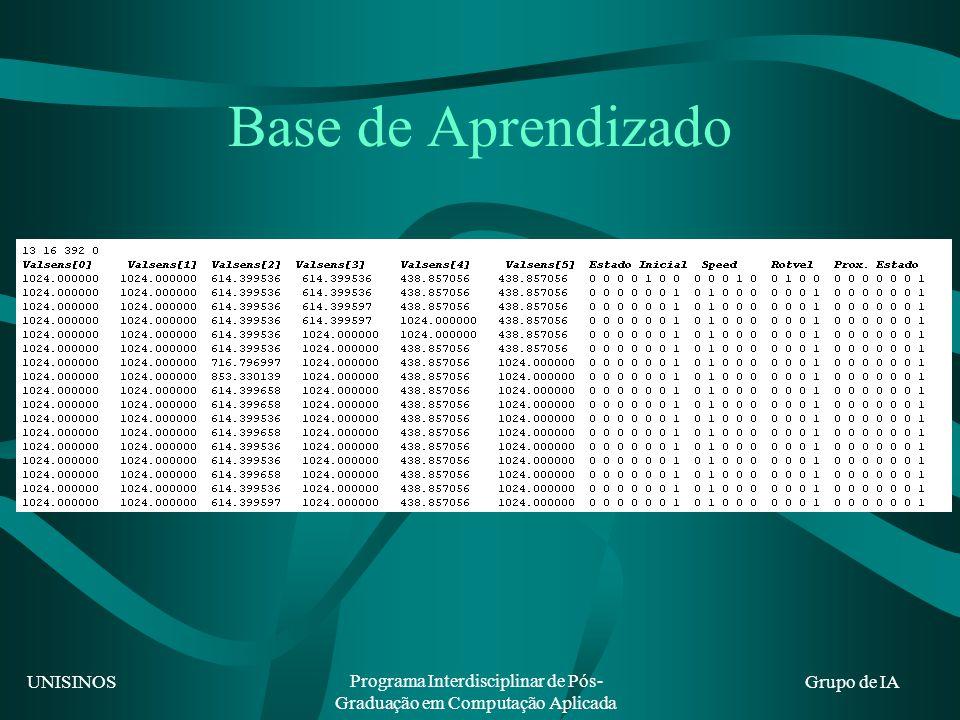 UNISINOS Programa Interdisciplinar de Pós- Graduação em Computação Aplicada Grupo de IA Base de Aprendizado