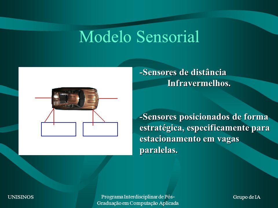 UNISINOS Programa Interdisciplinar de Pós- Graduação em Computação Aplicada Grupo de IA Modelo Sensorial -Sensores de distância Infravermelhos. -Senso