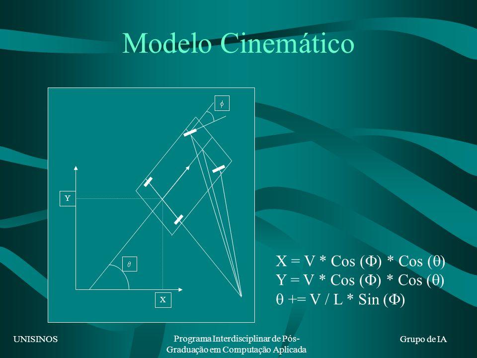 UNISINOS Programa Interdisciplinar de Pós- Graduação em Computação Aplicada Grupo de IA Modelo Cinemático  X Y  X = V * Cos (  ) * Cos (  ) Y = V * Cos (  ) * Cos (  )  += V / L * Sin (  )