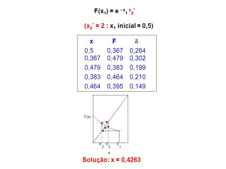 (x 2 * = 2 : x 1 inicial = 0,5) F(x 1 ) = e - x 1 x 2 * Solução: x = 0,4263 x 1 x 3 x 2 F(x) x x F  0,50,3670,264 0,3670,4790,302 0,4790,3830,199 0,3
