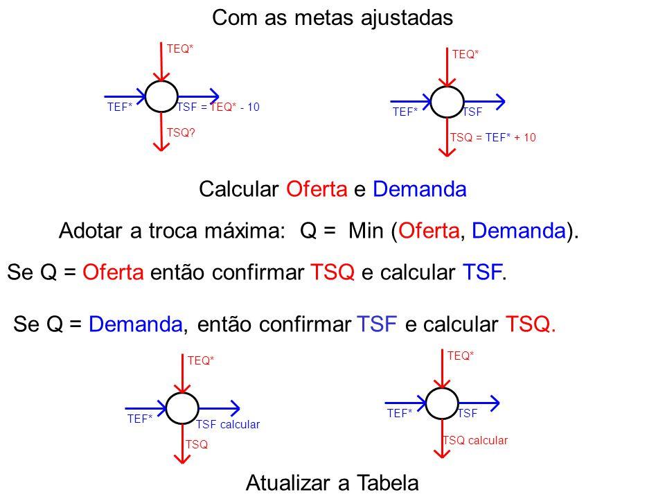 Se Q = Oferta então confirmar TSQ e calcular TSF. Calcular Oferta e Demanda TEQ* TEF* TSF TSQ calcular TEQ* TEF* TSF calcular TSQ Se Q = Demanda, entã