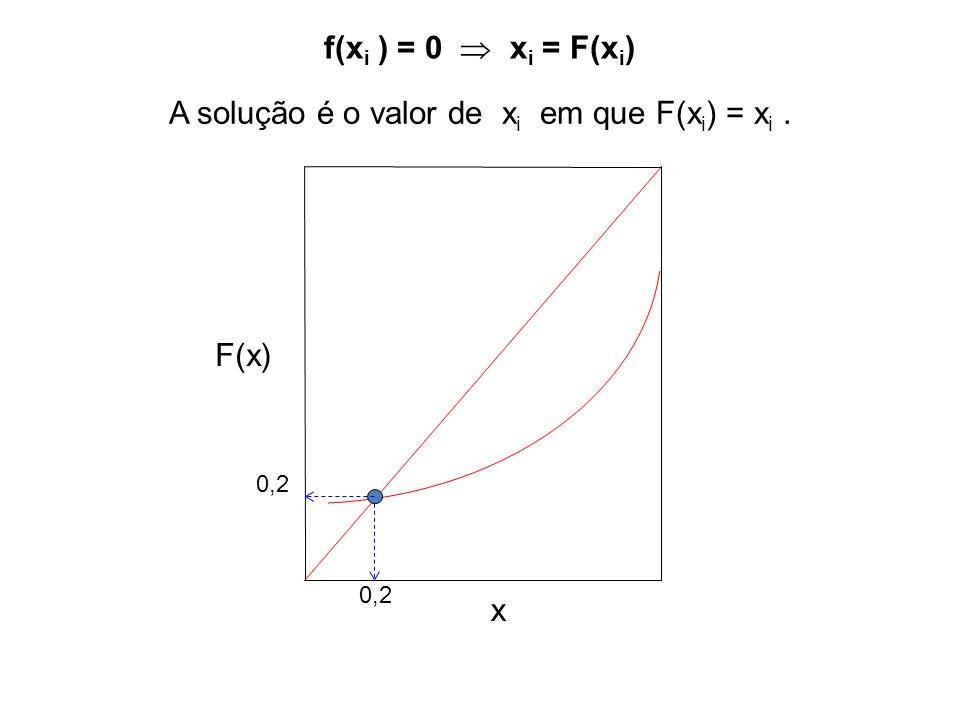 (x 2 * = 2 : x 1 inicial = 0,5) F(x 1 ) = e - x 1 x 2 * Solução: x = 0,4263 x 1 x 3 x 2 F(x) x x F  0,50,3670,264 0,3670,4790,302 0,4790,3830,199 0,3830,4640,210 0,4640,3950,149