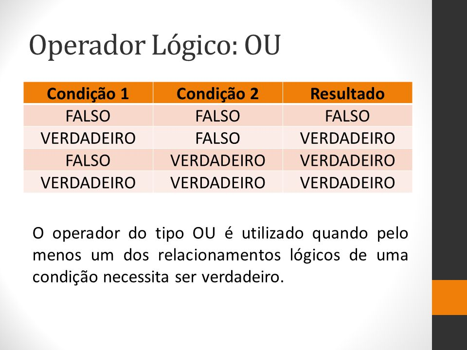 Operador Lógico: OU Condição 1Condição 2Resultado FALSO VERDADEIROFALSOVERDADEIRO FALSOVERDADEIRO O operador do tipo OU é utilizado quando pelo menos um dos relacionamentos lógicos de uma condição necessita ser verdadeiro.