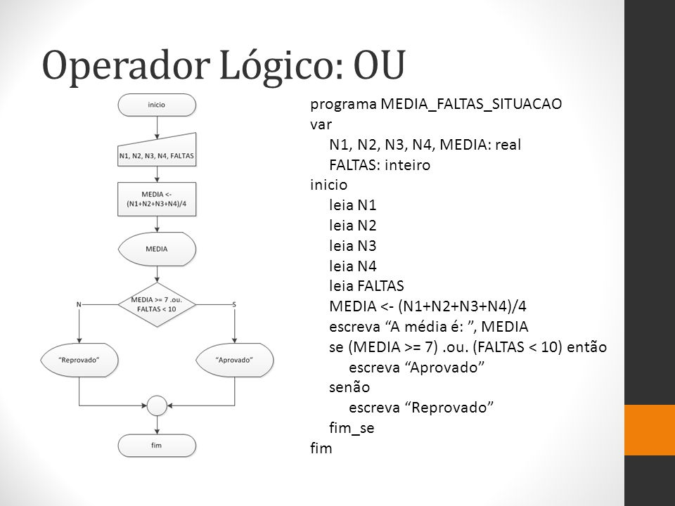 Operador Lógico: OU programa MEDIA_FALTAS_SITUACAO var N1, N2, N3, N4, MEDIA: real FALTAS: inteiro inicio leia N1 leia N2 leia N3 leia N4 leia FALTAS MEDIA <- (N1+N2+N3+N4)/4 escreva A média é: , MEDIA se (MEDIA >= 7).ou.