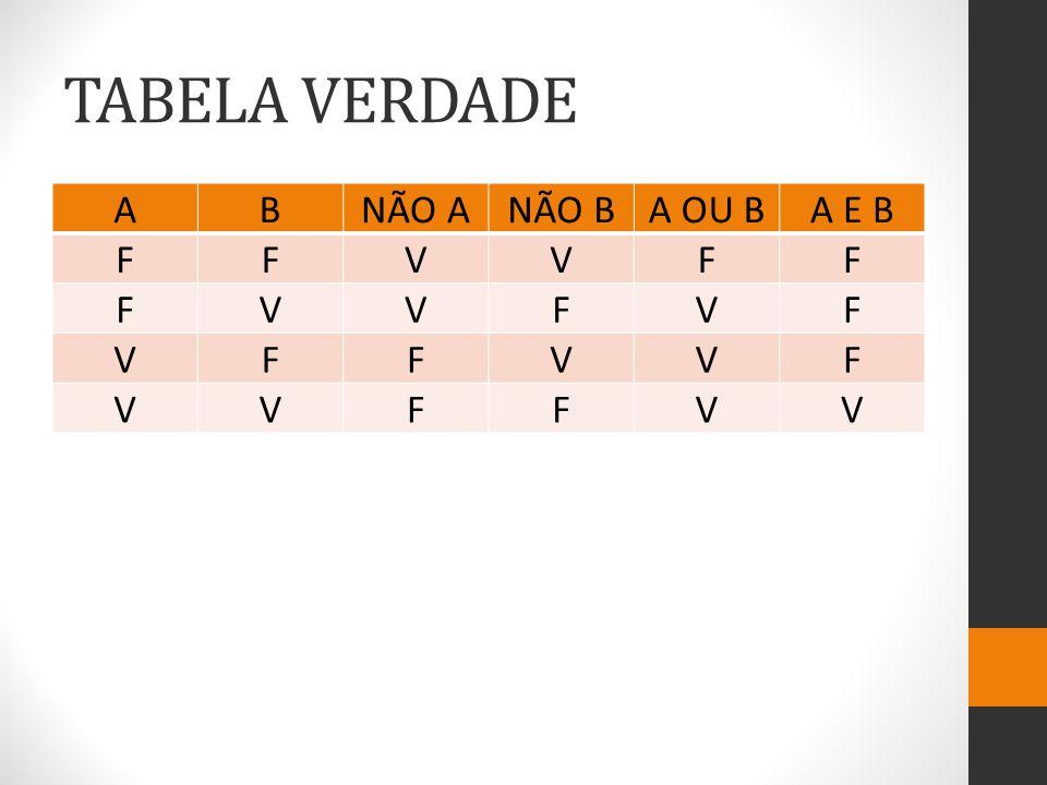 TABELA VERDADE ABNÃO ANÃO BA OU BA E B FFVVFF FVVFVF VFFVVF VVFFVV