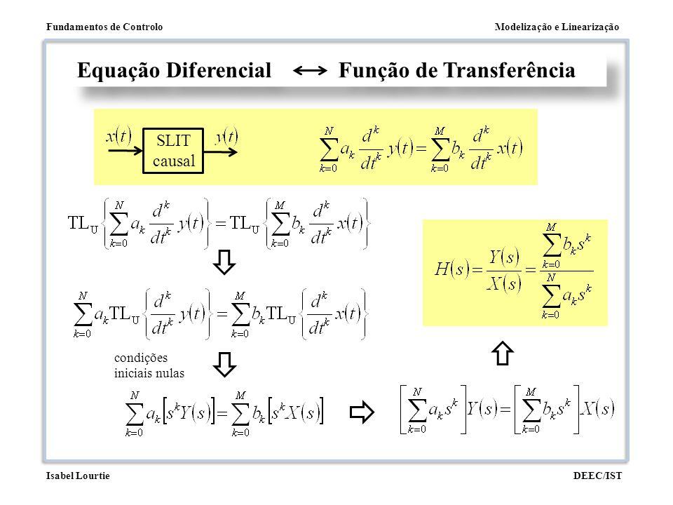 Modelização e LinearizaçãoFundamentos de Controlo DEEC/ISTIsabel Lourtie Equação Diferencial Função de Transferência SLIT causal condições iniciais nu