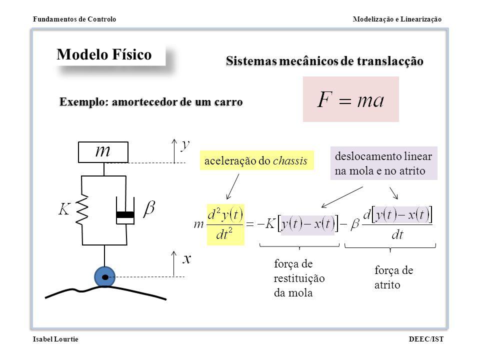 Modelização e LinearizaçãoFundamentos de Controlo DEEC/ISTIsabel Lourtie deslocamento linear na mola e no atrito aceleração do chassis Modelo Físico S