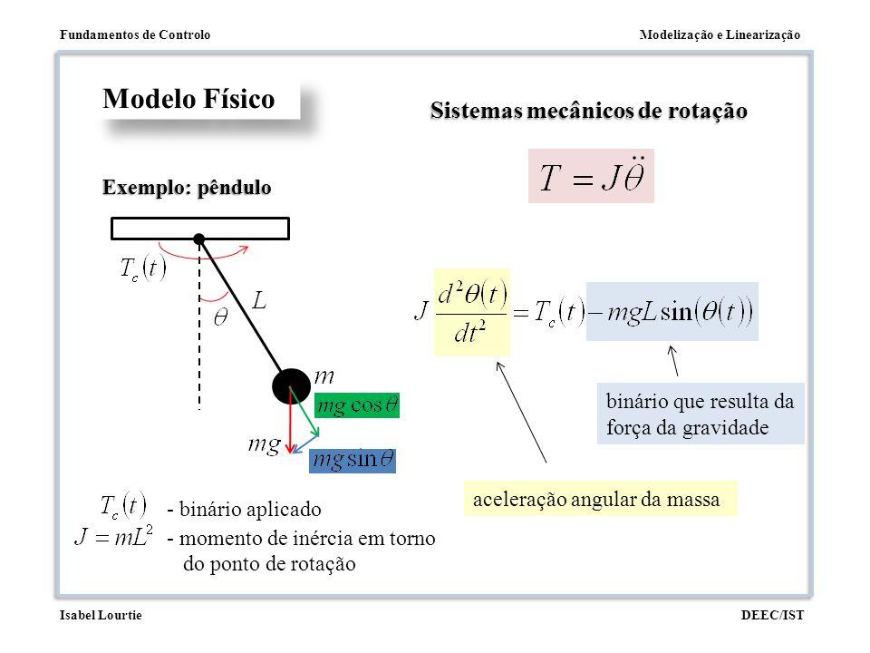 Modelização e LinearizaçãoFundamentos de Controlo DEEC/ISTIsabel Lourtie binário que resulta da força da gravidade aceleração angular da massa Modelo