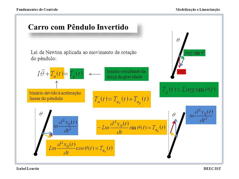 Modelização e LinearizaçãoFundamentos de Controlo DEEC/ISTIsabel Lourtie binário devido à aceleração linear do pêndulo binário resultante da força da