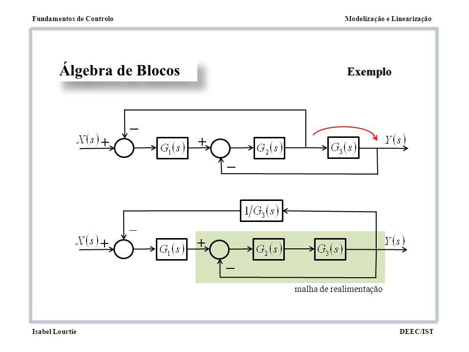 Modelização e LinearizaçãoFundamentos de Controlo DEEC/ISTIsabel Lourtie malha de realimentação Álgebra de Blocos Exemplo