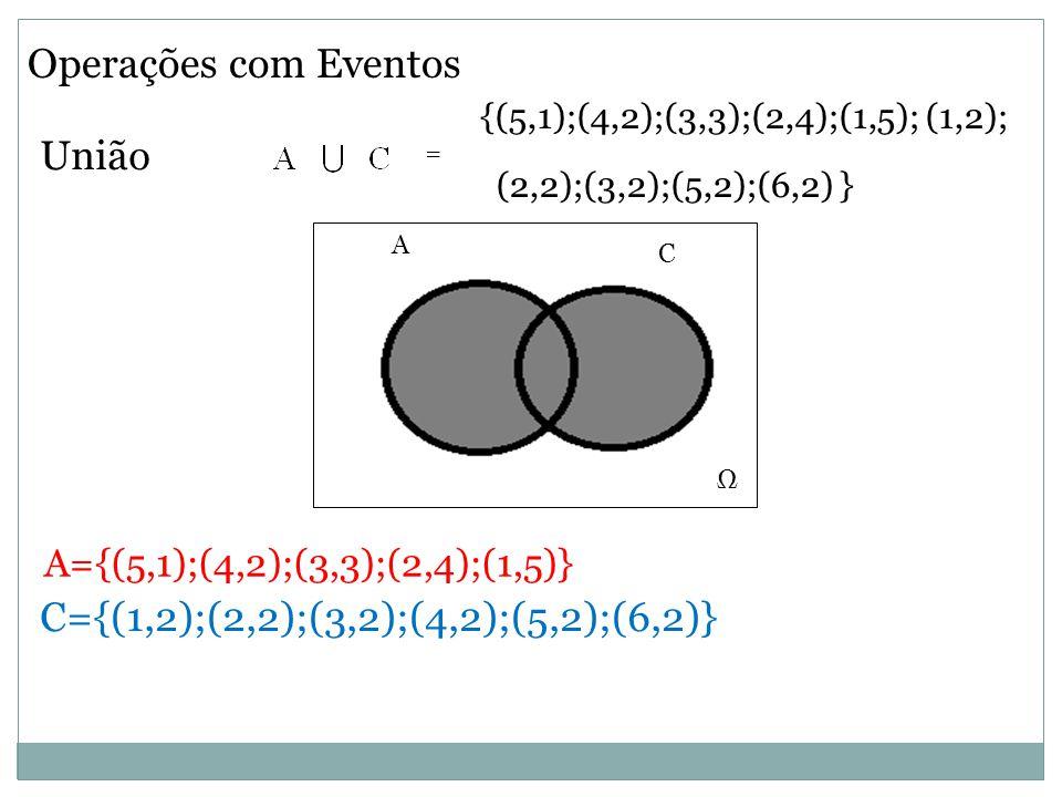 Operações com Eventos União Ω C A Ω A={(5,1);(4,2);(3,3);(2,4);(1,5)} C={(1,2);(2,2);(3,2);(4,2);(5,2);(6,2)} {(5,1);(4,2);(3,3);(2,4);(1,5); (1,2); (