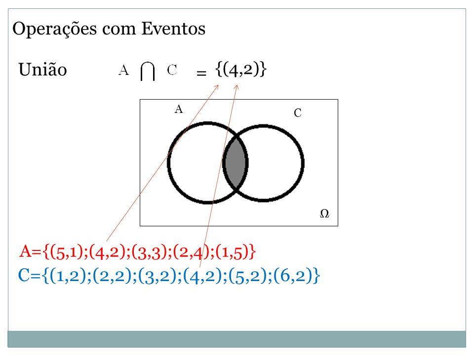 Operações com Eventos União Ω C A Ω A={(5,1);(4,2);(3,3);(2,4);(1,5)} {(4,2)} = C={(1,2);(2,2);(3,2);(4,2);(5,2);(6,2)}