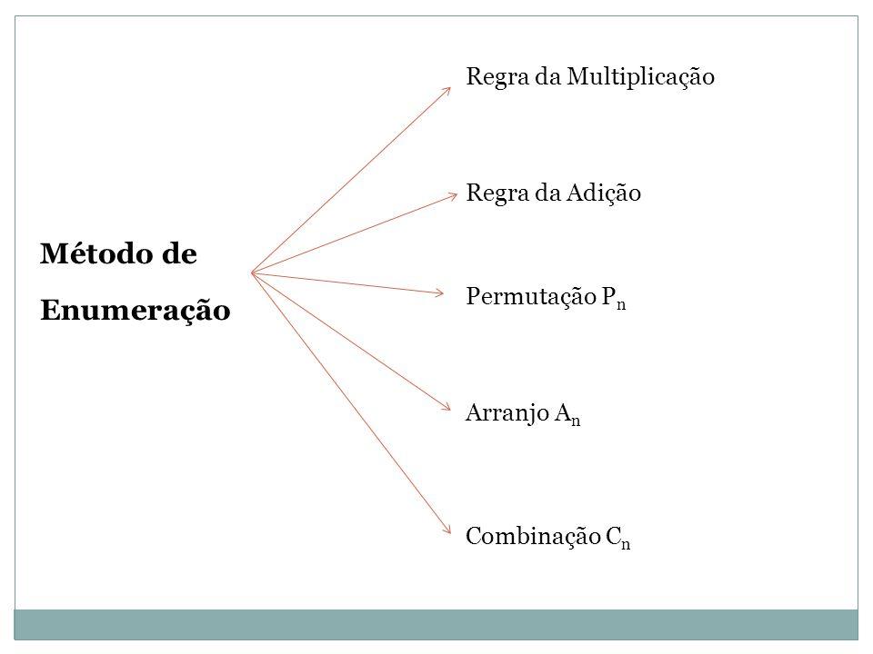 Método de Enumeração Regra da Multiplicação Regra da Adição Permutação P n Arranjo A n Combinação C n