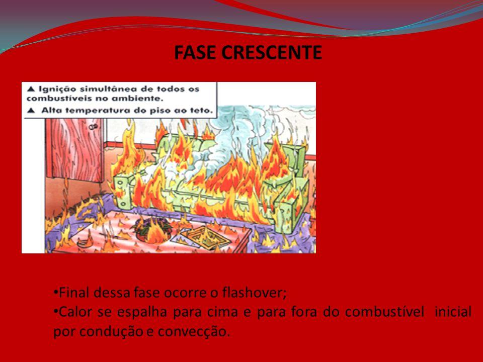 FASE CRESCENTE Final dessa fase ocorre o flashover; Calor se espalha para cima e para fora do combustível inicial por condução e convecção.