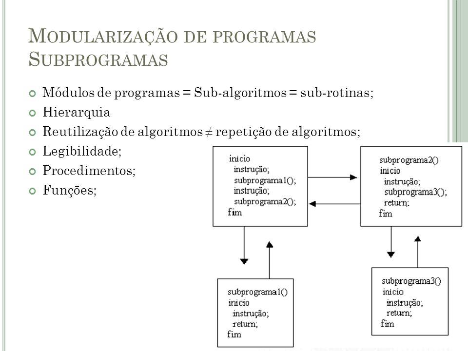 M ODULARIZAÇÃO DE PROGRAMAS S UBPROGRAMAS - P ROCEDIMENTOS Subprograma sem retorno de valor; Interrompe a execução do programa que o invoca até o seu encerramento; Procedimento NomeProcedimento //variáveis Início //instruções Fim