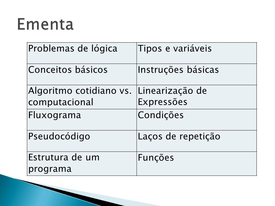 Problemas de lógicaTipos e variáveis Conceitos básicosInstruções básicas Algoritmo cotidiano vs. computacional Linearização de Expressões FluxogramaCo