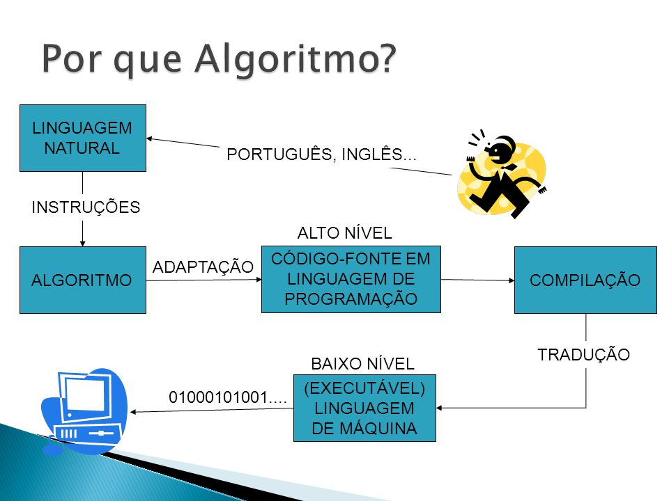  Linguagem natural não pode ser interpretada por um computador;  Porém a linguagem algorítmica é similar a uma linguagem de programação e próxima à linguagem natural;  Logo, aprendendo a criar algoritmos, teremos facilidade em aprender uma linguagem de programação.