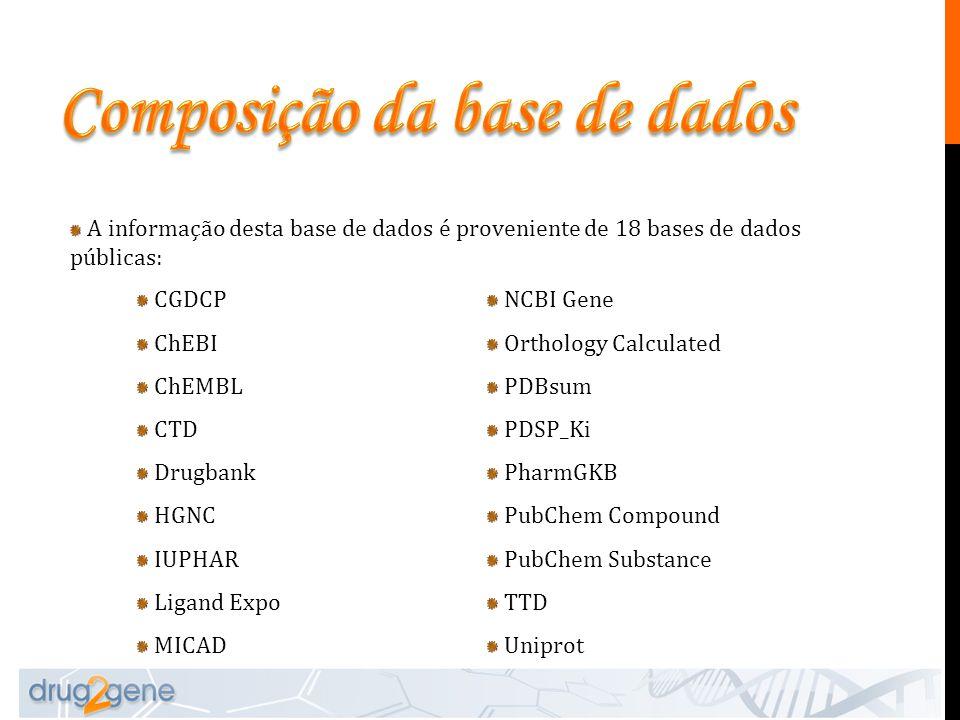 A informação desta base de dados é proveniente de 18 bases de dados públicas: CGDCP ChEBI ChEMBL CTD Drugbank HGNC IUPHAR Ligand Expo MICAD NCBI Gene