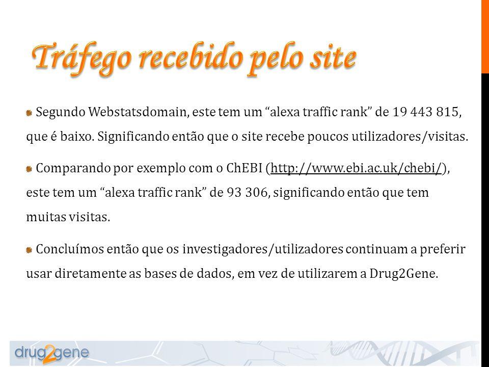"""Segundo Webstatsdomain, este tem um """"alexa traffic rank"""" de 19 443 815, que é baixo. Significando então que o site recebe poucos utilizadores/visitas."""