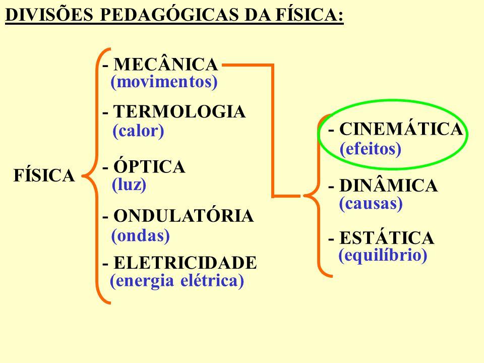 DIVISÕES PEDAGÓGICAS DA FÍSICA: FÍSICA - MECÂNICA - TERMOLOGIA - ÓPTICA - ONDULATÓRIA - ELETRICIDADE (movimentos) (calor) (luz) (ondas) (energia elétr
