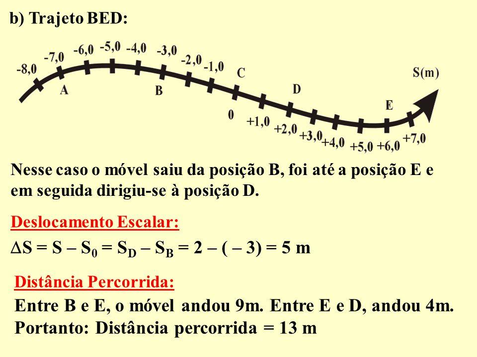 b) Trajeto BED: Nesse caso o móvel saiu da posição B, foi até a posição E e em seguida dirigiu-se à posição D.  S = S – S 0 = S D – S B = 2 – ( – 3)