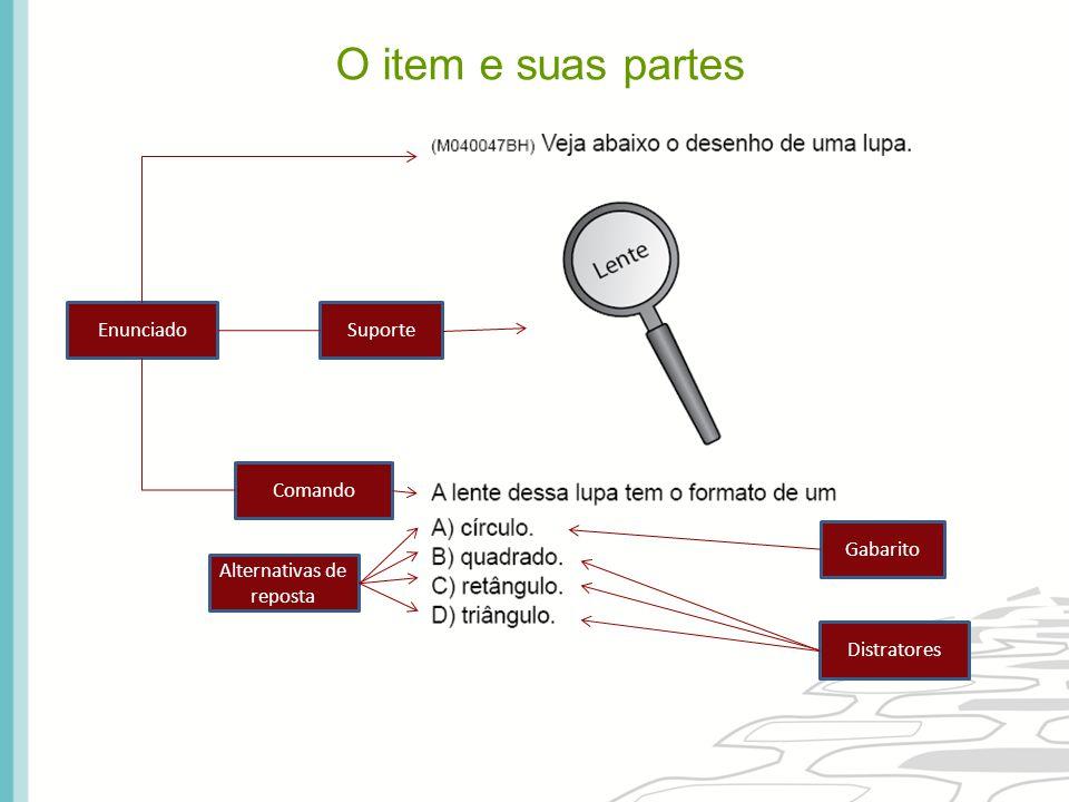 SuporteEnunciado Comando Alternativas de reposta Gabarito Distratores O item e suas partes