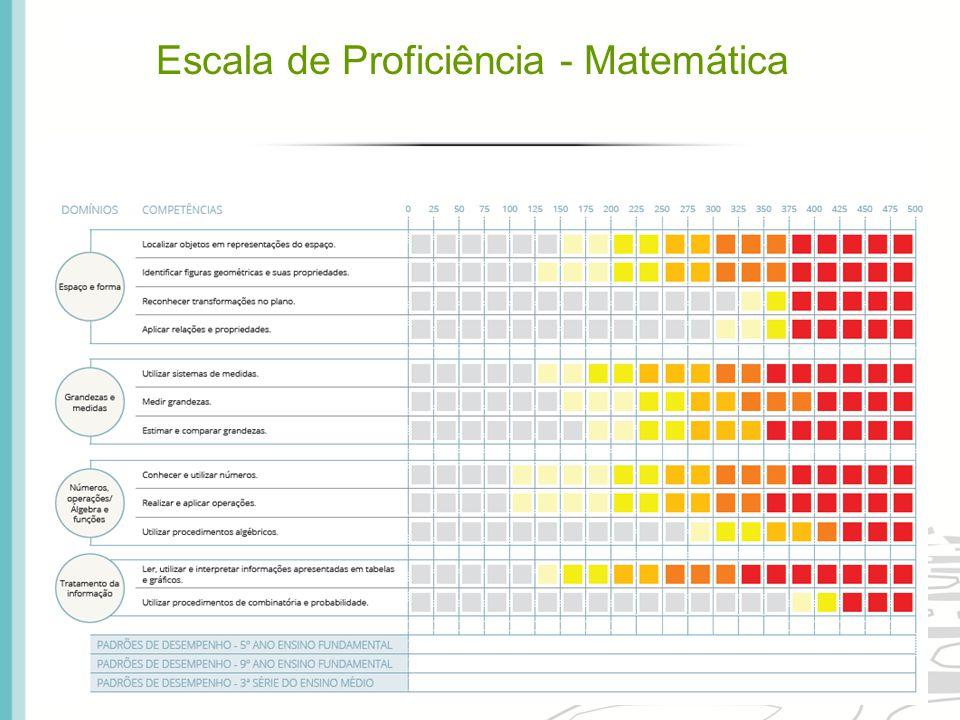 Escala de Proficiência - Matemática